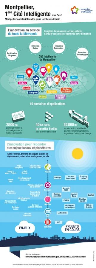La Cité Intelligente en infographie