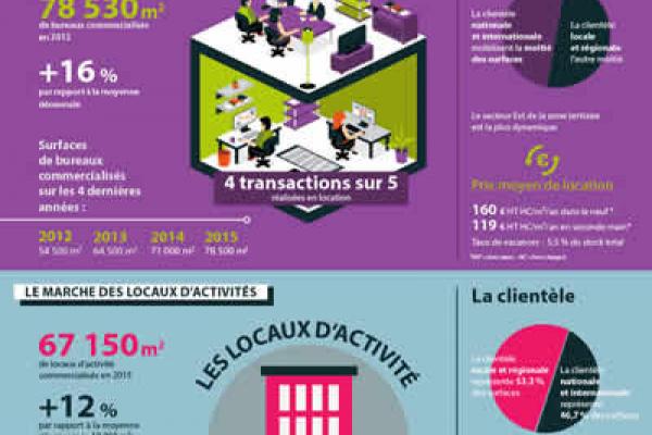 L'immobilier d'entreprises à Montpellier en 2015